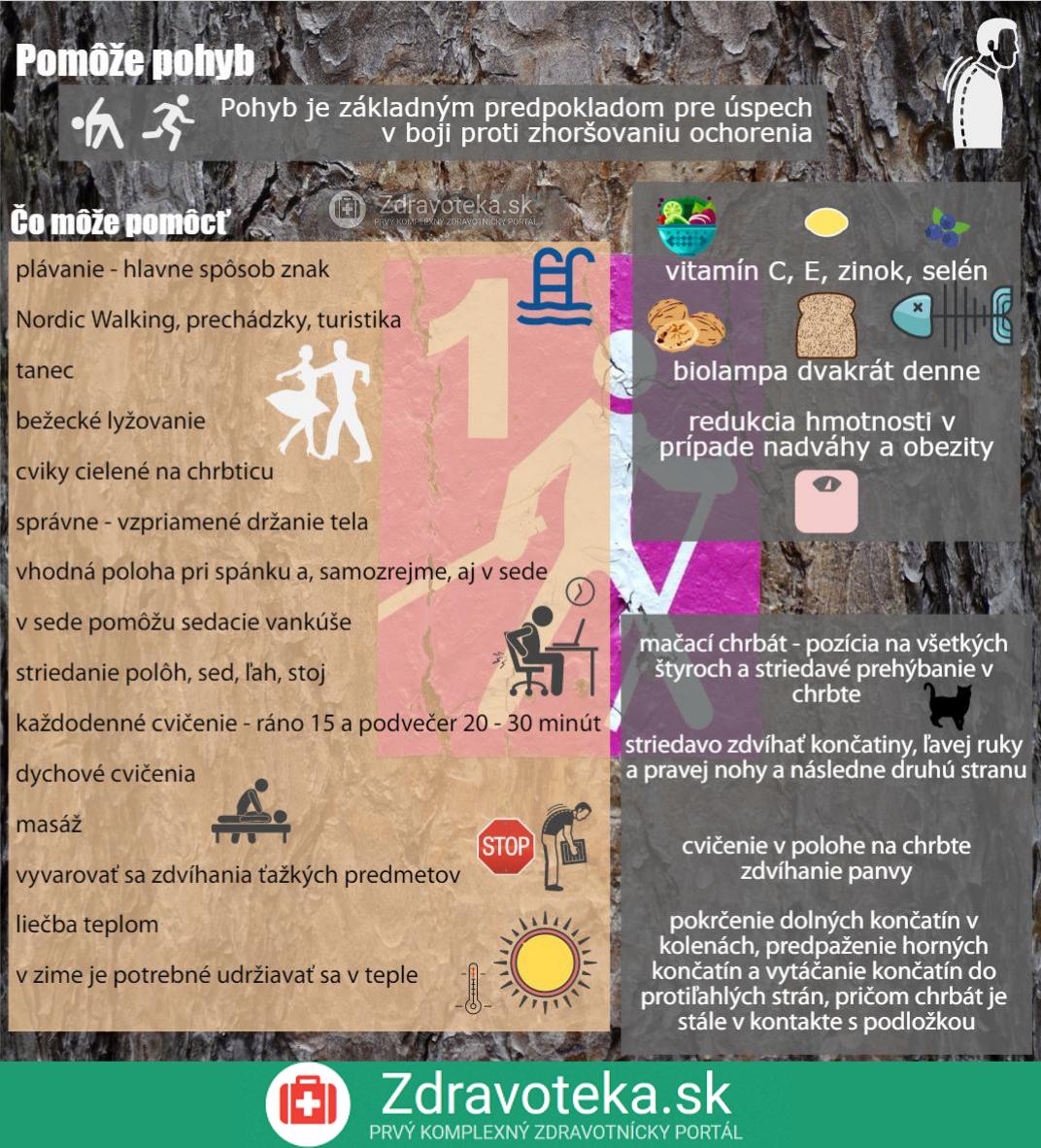 Infografika uvádza čo pomáha pri bechterevovej chorobe