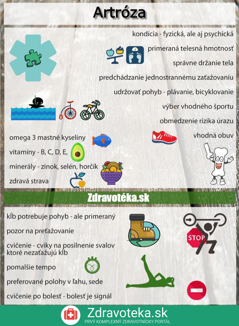 Artroza - infografika - čo pomáha