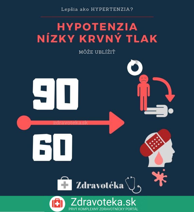 Infografika hypotenzia
