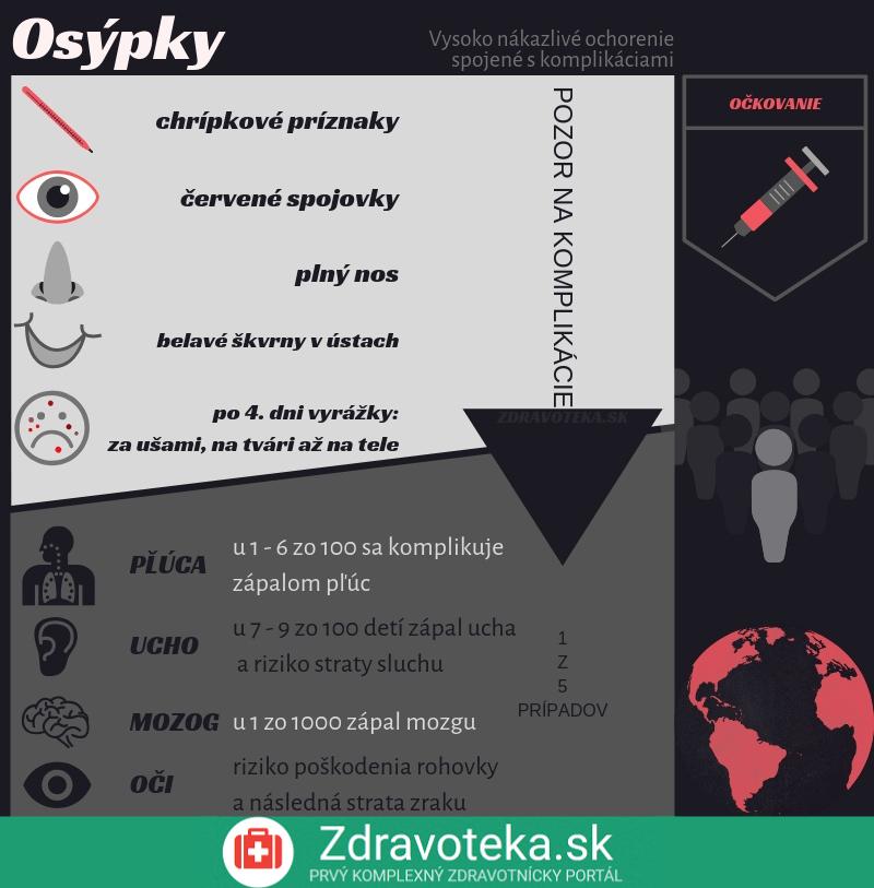 Infografika uvádza základné informácie o osýpkach