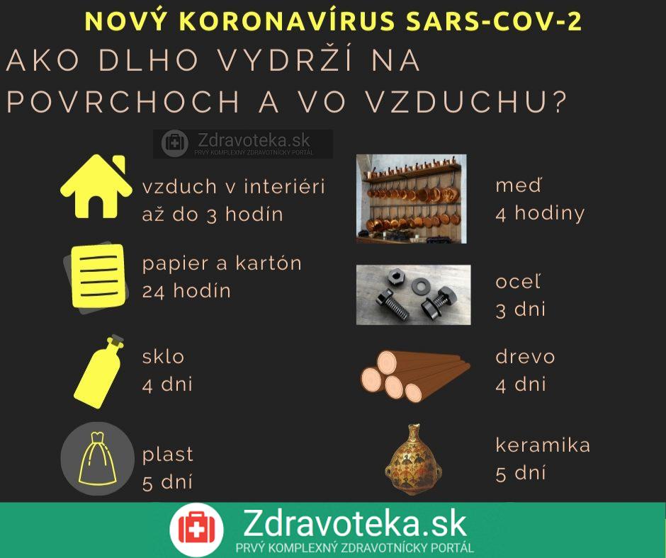 SARS-CoV-2, nový koronavírus a infografika - ako dlho vydrží vo vzduchu či na povrchoch, ako je plast, kov, sklo, drevo, papier a kartón či na mobiloch