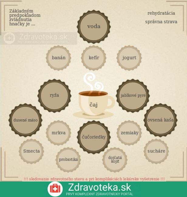 Infografika o zvládnutí hnačky pomocou tekutín a diéty