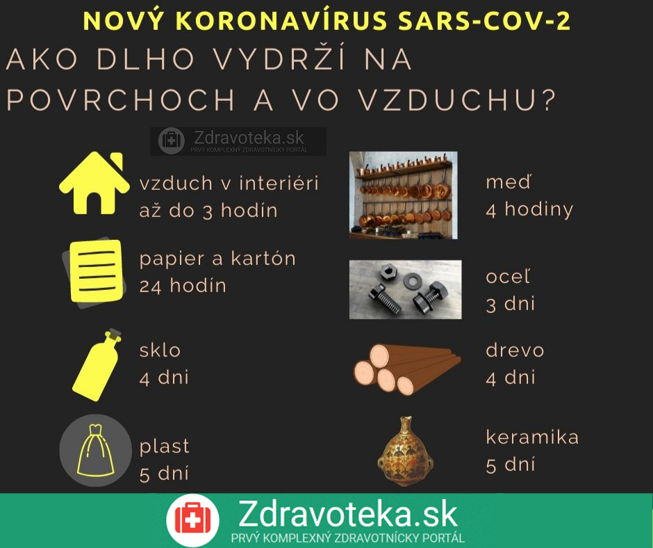 Infografika: Ako dlho vydrží koronavírus na povrchoch a vo vzduchu