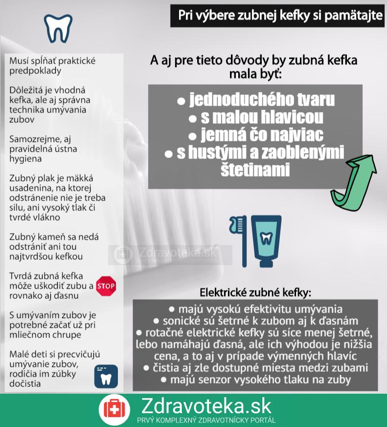 Infografika znázorňuje najdôležitejšie informácie rozhodujúce pri výbere zubnej kefky