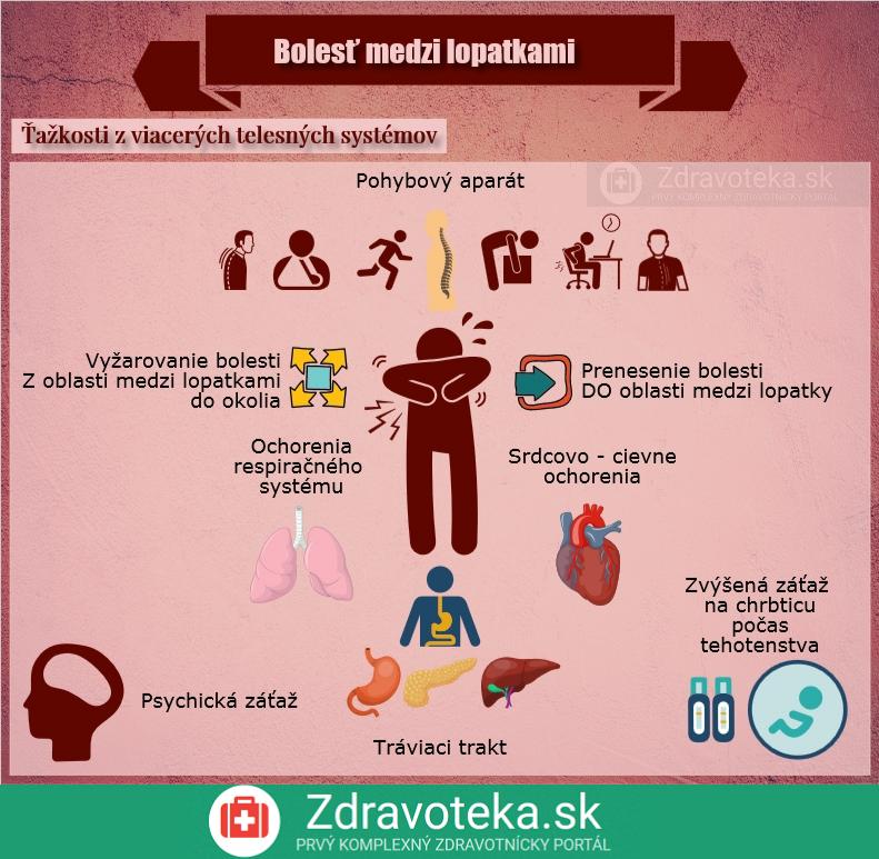 Infografika uvádza príčiny bolesti medzi lopatkami a, z ktorých telových systémov je spôsobená