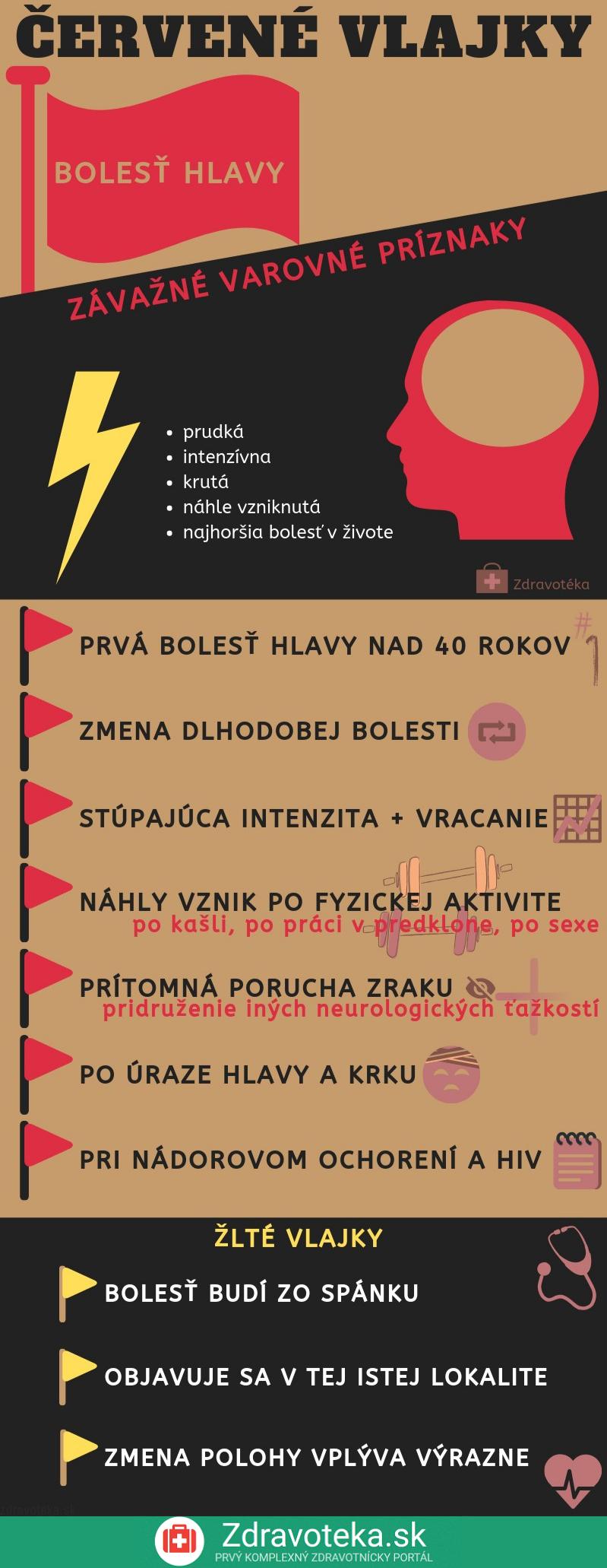 Infografika s červenými a žltými vlajkami pri bolesti hlavy, čiže varovné prejavy ochorení