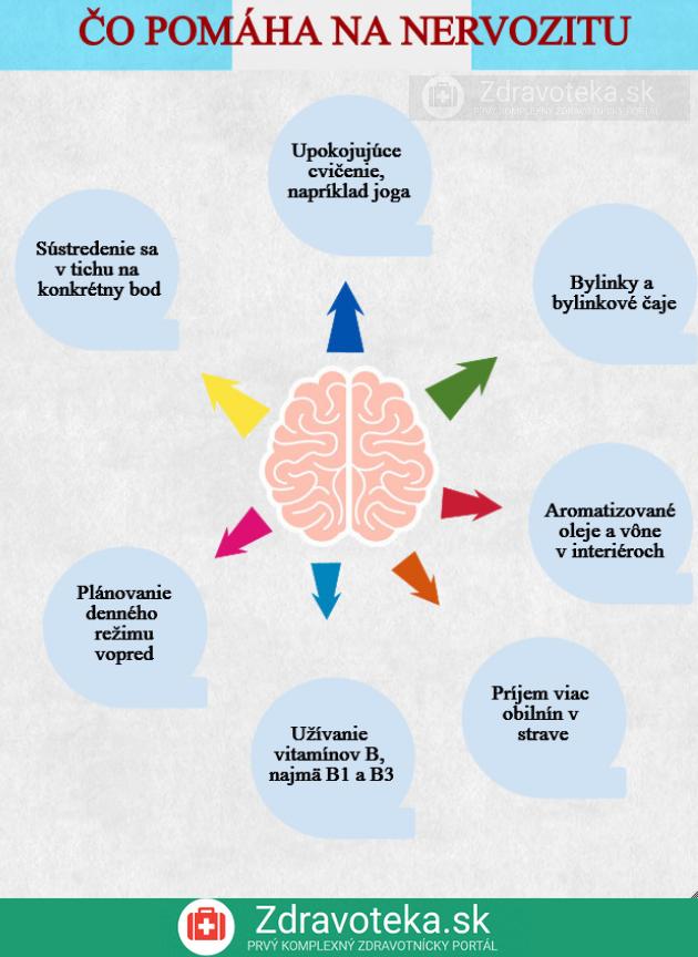 Infografika: Čo pomáha na nervozitu?