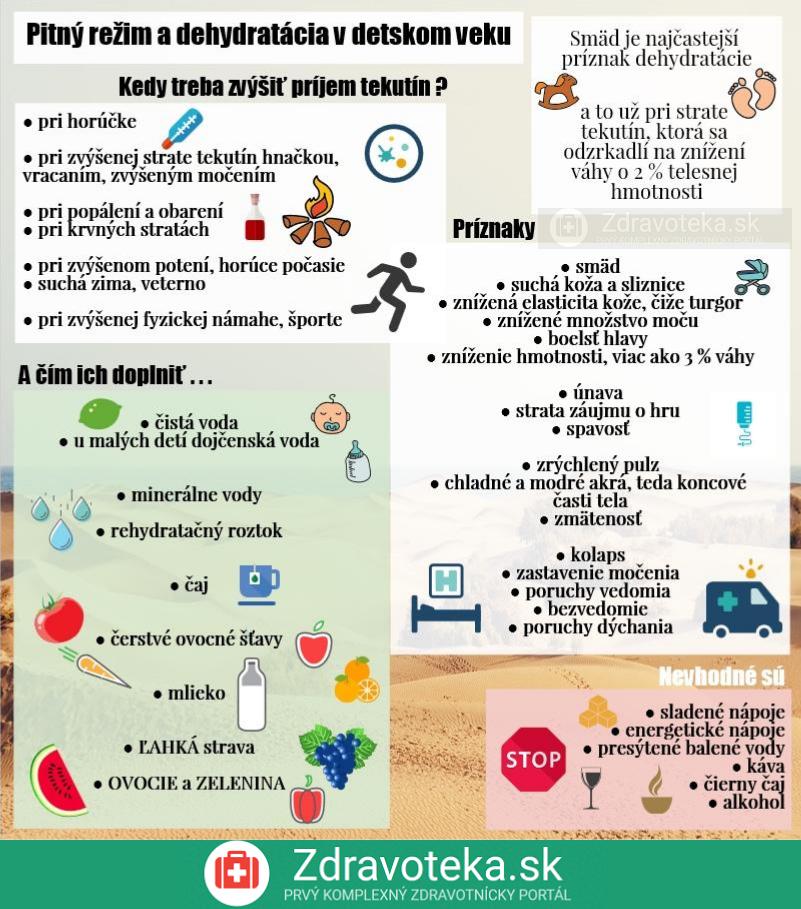 Infografika o dehydratácii v detskom veku, pitný režim, kedy ho treba zvýšiť a aké sú príznaky odvodnenia