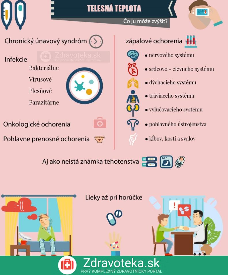 Infografika: Najčastejšie príčiny zvýšenia telesnej teploty