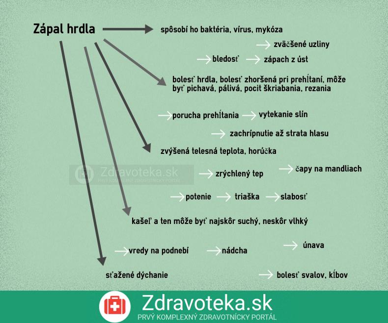 Infografika zobrazuje najčastejšie príznaky pri zápale hrdla