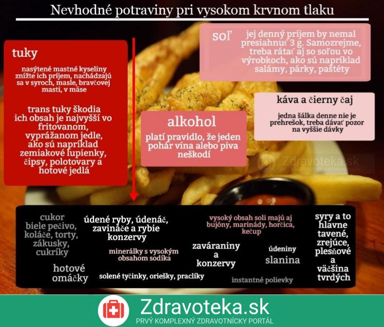 infografika uvádza nevhodné potraviny pri hypertenzii