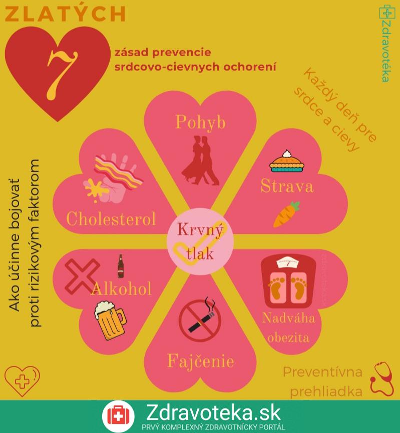 Infografika zhŕňa 7 dôležitých zásad prevencie srdcovo-cievnych ochorení