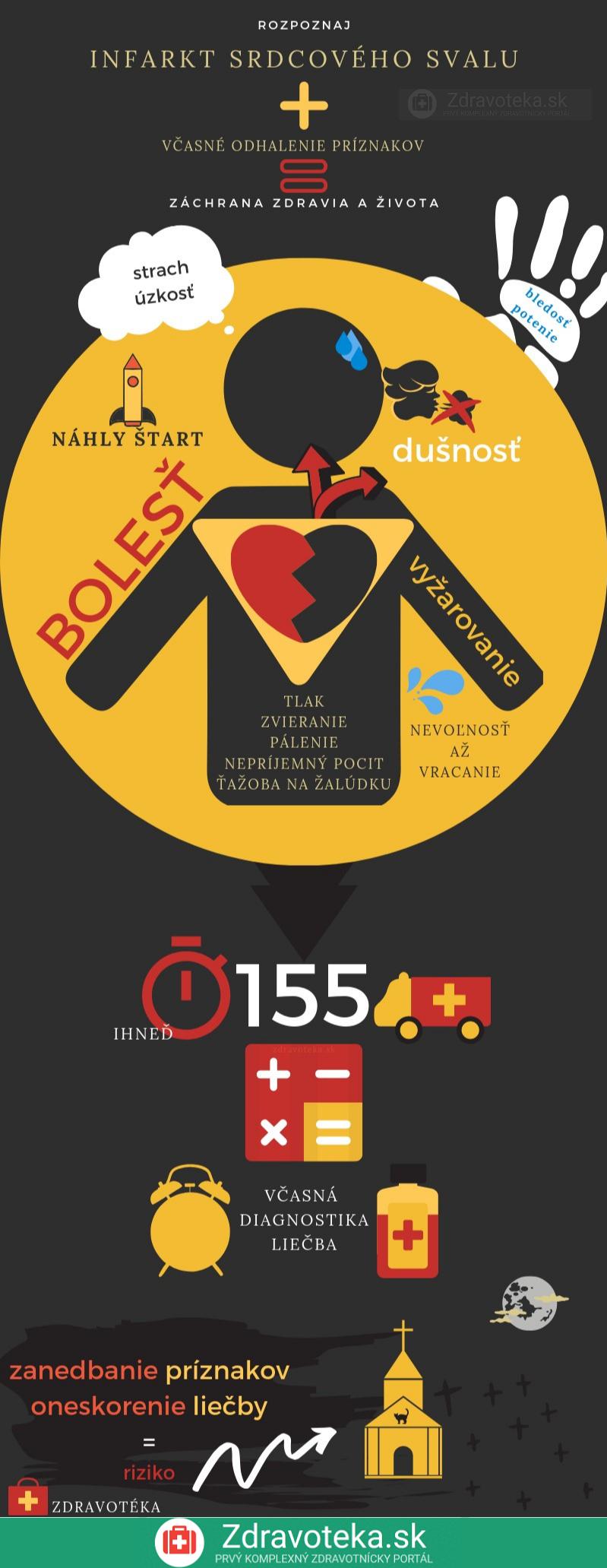 Infografika s typickými príznakmi pre srdcový infarkt a s významom včasnej diagnostiky a liečby