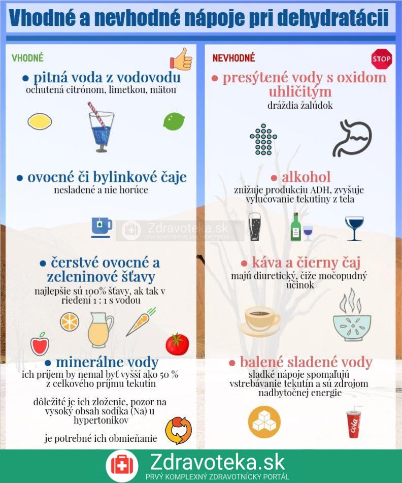 Infografika znázorňuje vhodné a nevhodné nápoje