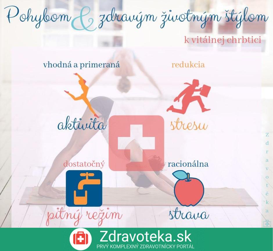 Infografika znázorňuje základné piliere vitálnej chrbtice, ako je pohybová aktivita, zdravý životný štýl, dostatok tekutín, odpočinku a redukcia stresu a vhodná strava