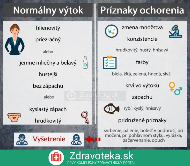 Infografika porovnáva výtok z pošvy za normálnych okolností a v prípade ochorenia