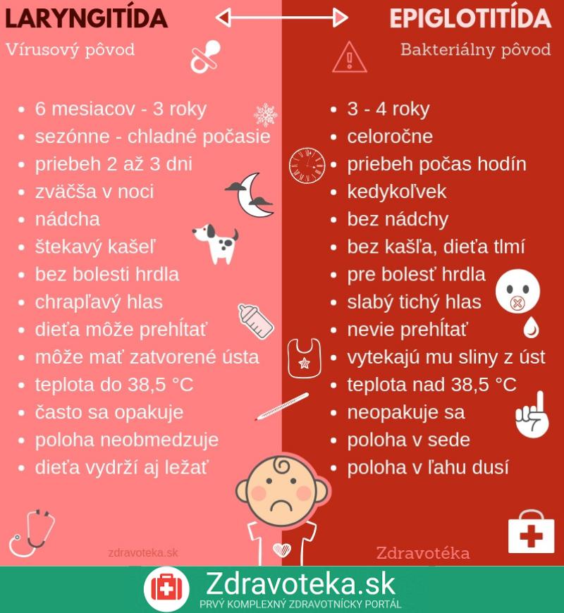 Infografika znázorňuje dôležité odlišnosti pri laryngitíde a epiglotitíde