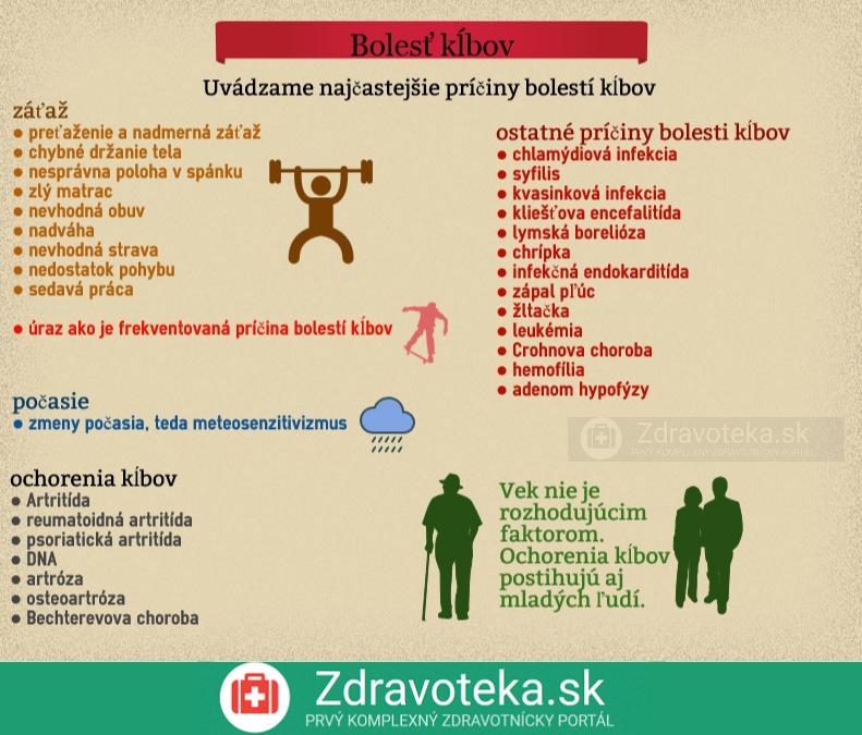 Infografika znázorňuje príčiny bolesti kĺbov