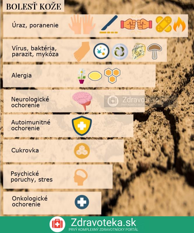 Infografika uvádza najčastejšie príčiny bolesti kože