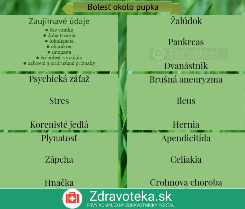 Infografika uvádza najčastejšie príčiny bolesti okolo pupka