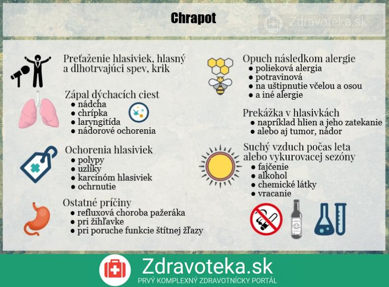 Infografika znázorňuje najčastejšie príčiny chrapotu