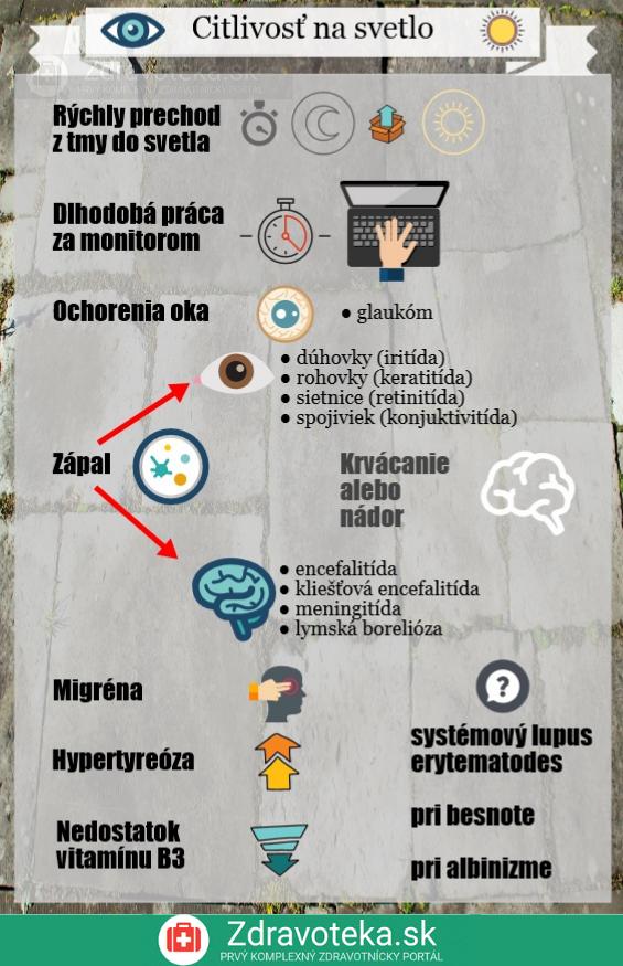 Infografika uvádza hlavné príčiny citlivosti na svetlo