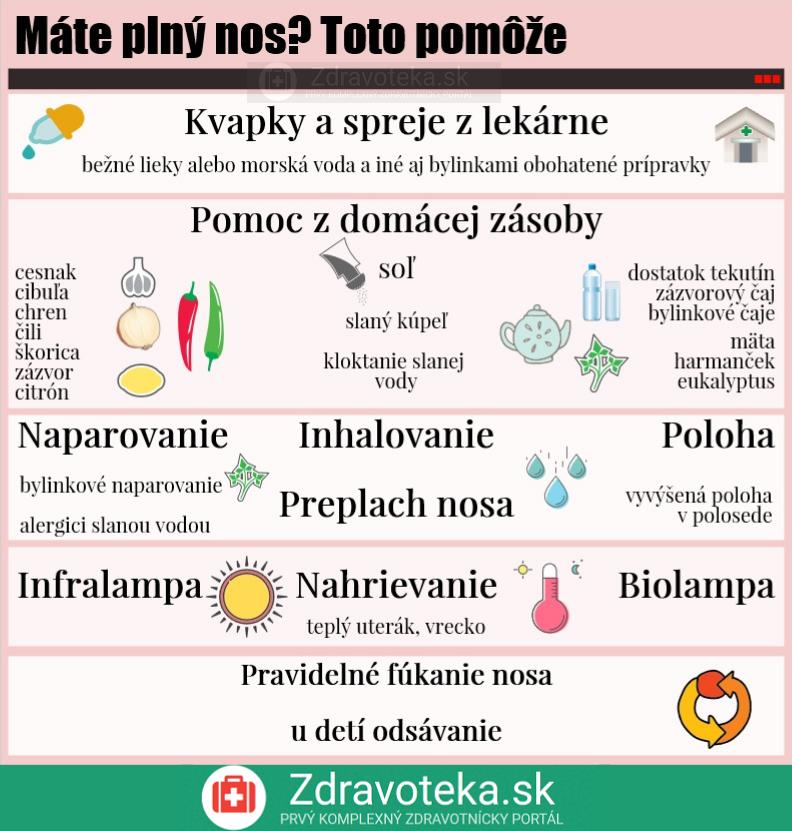 Infografika znázorňuje čo pomáha pri plnom nose, lieky z lekárne, potraviny ako cesnak, cibuľa, chren, zázvor, čaje, dostatok tekutín, správna poloha, naparovanie, infralampa, nahrievanie, biolampa, pravideľná hygiena nosa, výplach nosa