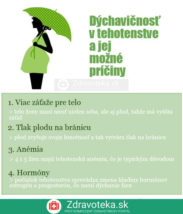 Dýchavičnosť v tehotenstve