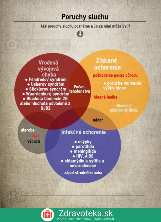 Infografika znázorňuje príčiny poruchy sluchu