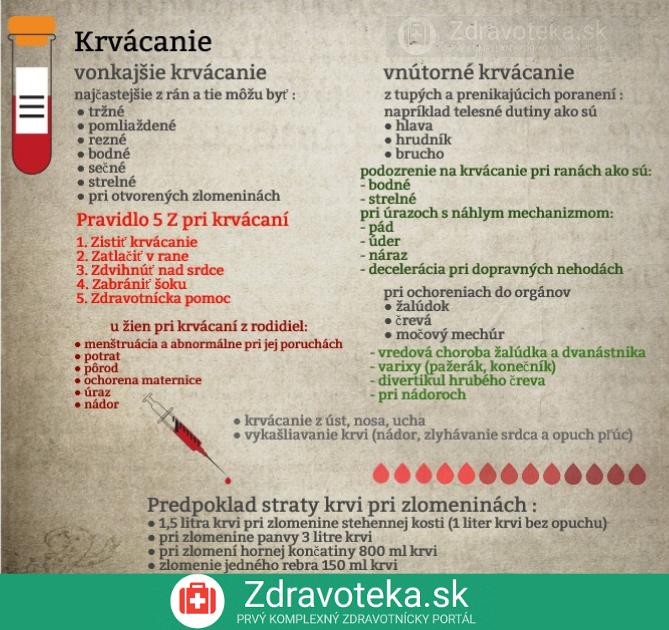 Infografika o krvácaní, jeho najčastejších príčnách, rozdelenie na vonkajšie a vnútorné, plus pravidlo 5 Z pri krvácaní