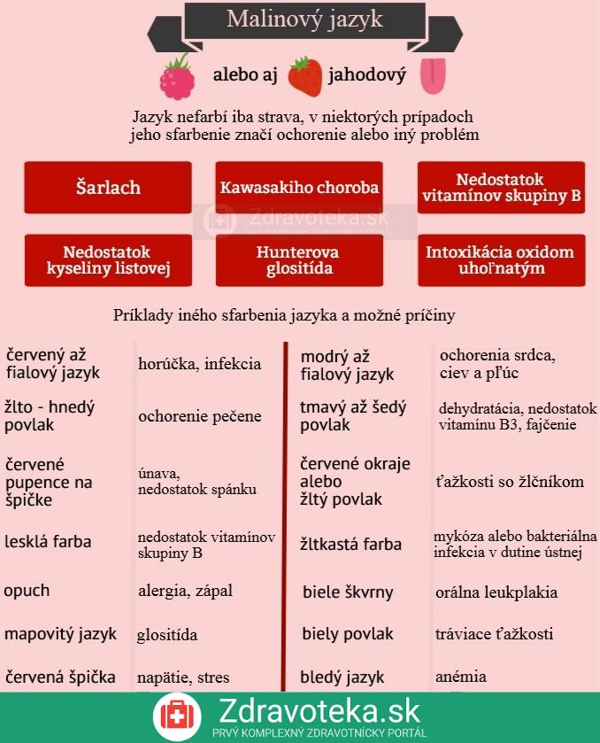 Infografika uvádza príčiny malinového jazyka a ostatné možné sfarbenia jazyka a ich príčiny