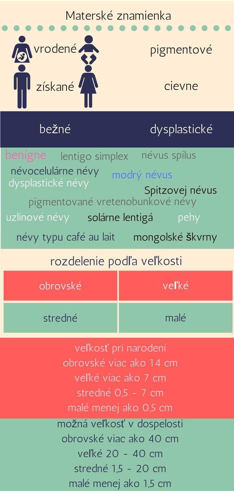 Infografika materské znamienka, druhy, výskyt, veľkosť