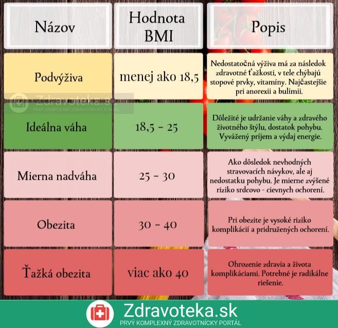 Infografika znázorňuje hodnoty BMI a krátky popis