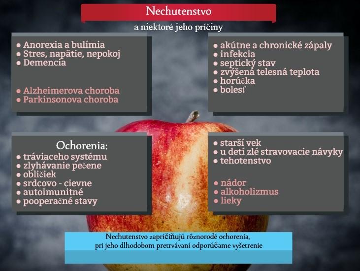 Infografika o najčastejších príčinách nechutenstva