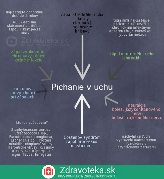 infografika vysvetľuje príčiny vzniku bolesti ucha a ich najčastejších pôvodcov