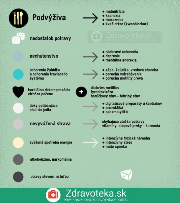 Infografika o podvýžive a jej príčinách