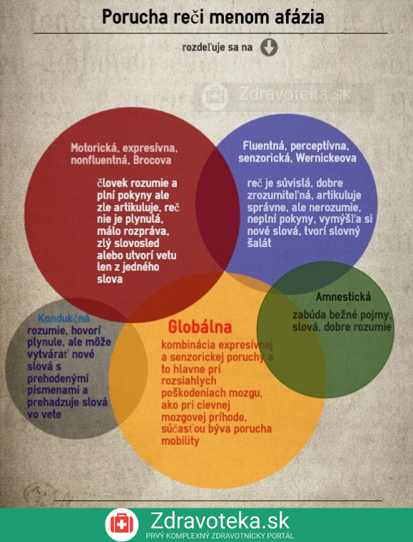 Infografika o poruche reči typy afézie