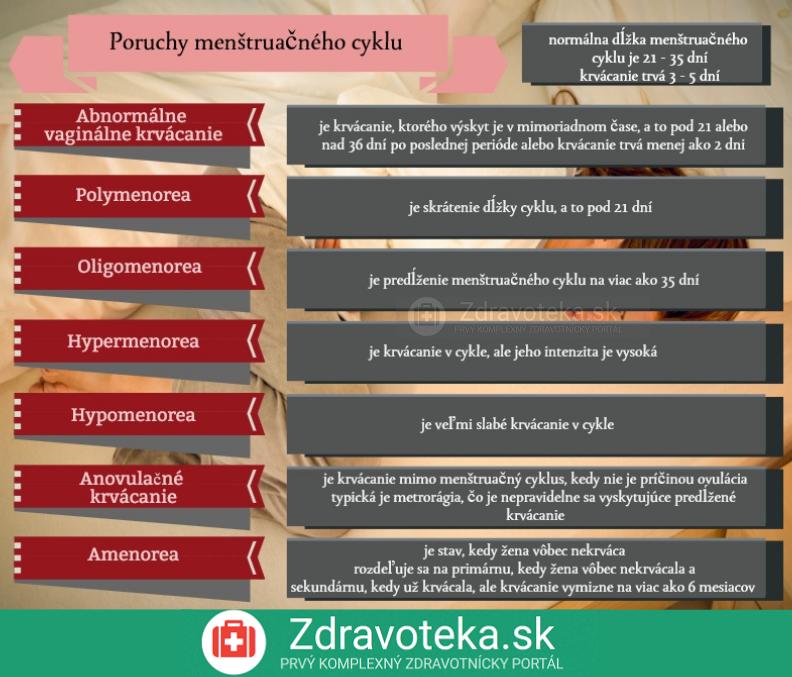 Infografika uvádza rozdelenie porúch menštruačného cyklu a aj normálnu dĺžku cyklu a krvácania