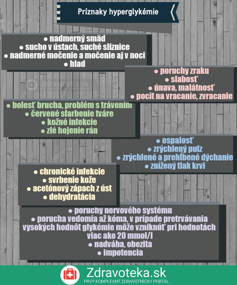 Infografika znázorňuje príznaky hyperglykémie