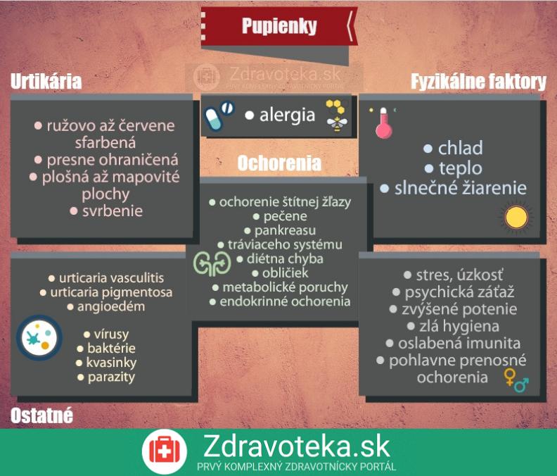Infografika uvádza informácie o pupienkoch