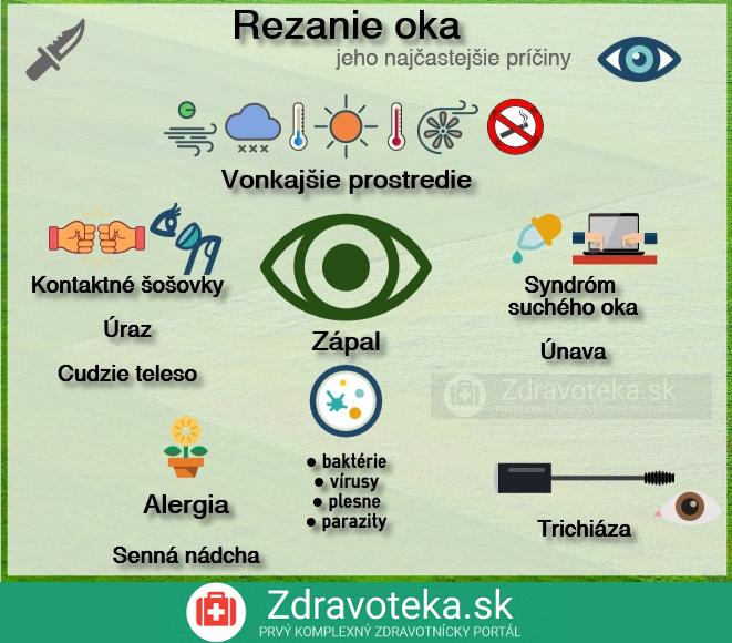 Infografika udáva najčastejšie príčiny rezania oka