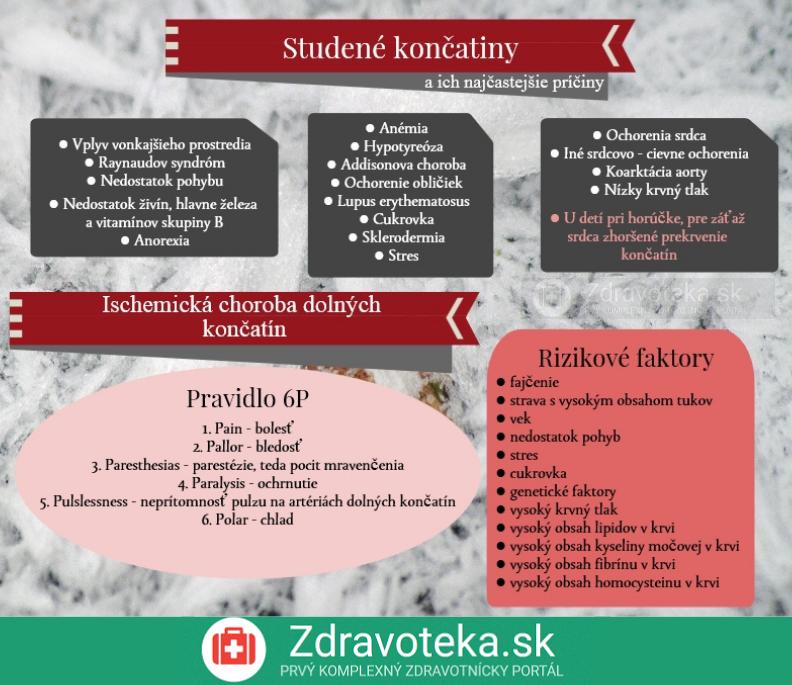 Infografika o studených končatinách, ich príčinách a ischemická choroba dolných končatín, jej príznaky a rizikové faktory pre jej vznik