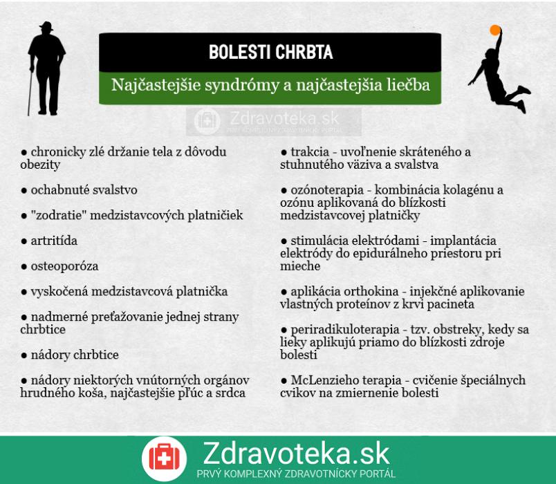 Syndrómy a liečba bolesti chrbta