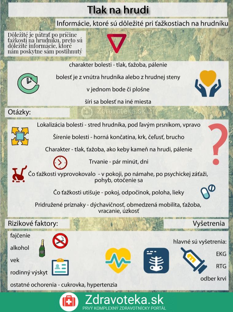 Infografika uvádza dôležité otázky, ktoré treba klásť pri ťažkostiach na hrudi, a rizikové faktory a vyšetrenia