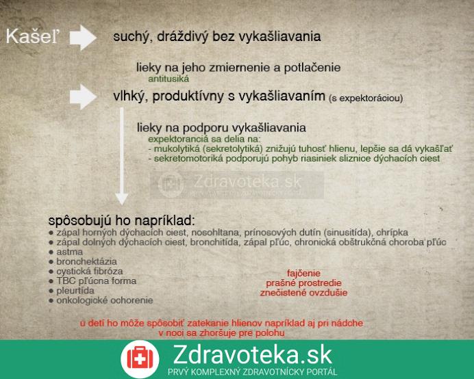 Infografika o vlhkom kašli a jeho najčastejších príčinách