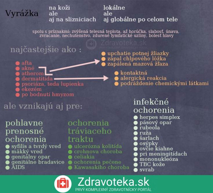 Infografika znázorňuje príčiny vyrážo, ich hlavné delenie a možné pridružené príznaky