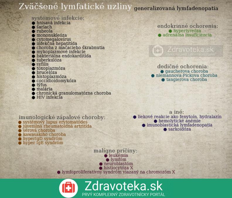 infografika udáva príčiny zdurenia lymfatických uzlín